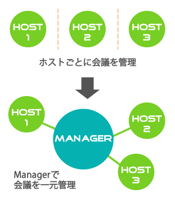 manager_overview
