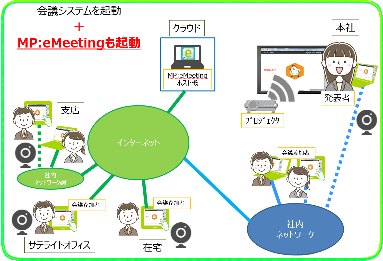 MPeMeeting 資料準備(会議開始)