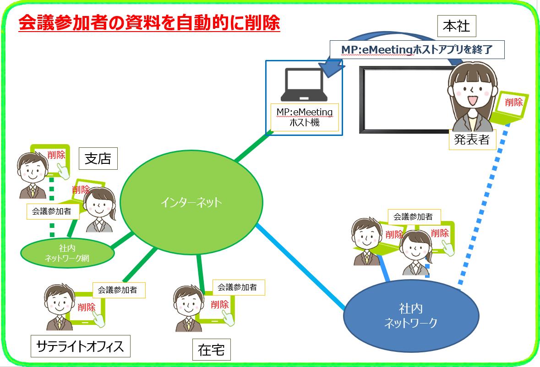 MPeMeeting 資料準備(会議後)