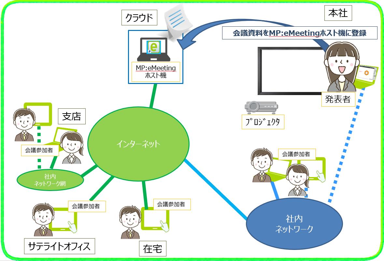 MPeMeeting 資料準備(会議準備)